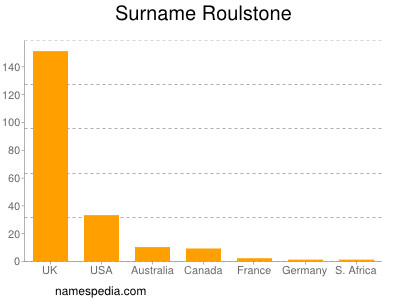 Surname Roulstone