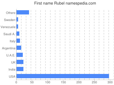 Given name Rubel
