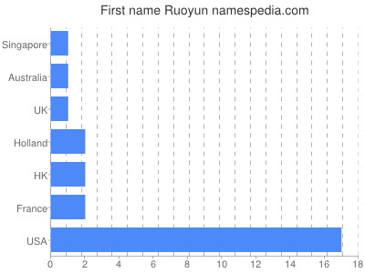 Given name Ruoyun