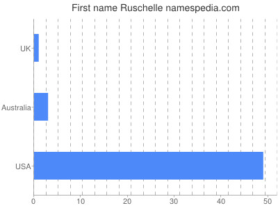 Given name Ruschelle