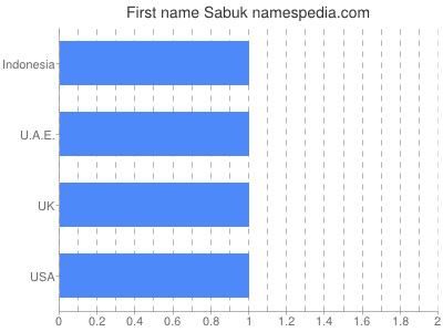 Given name Sabuk