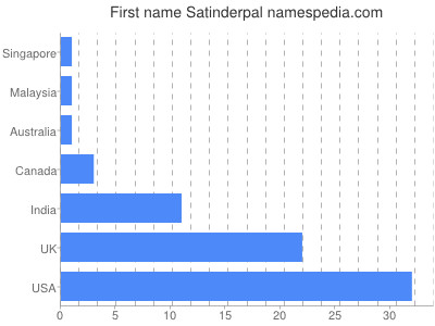 Given name Satinderpal