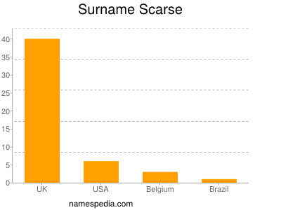 Surname Scarse