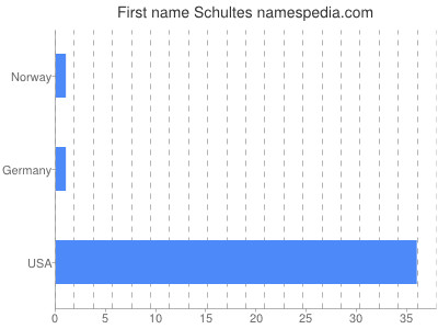 Given name Schultes