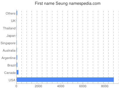 Given name Seung