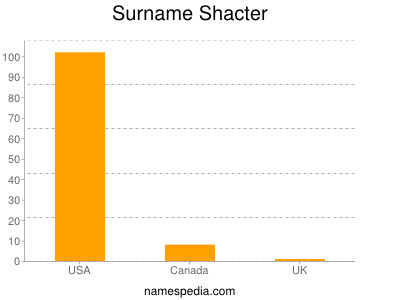 Surname Shacter