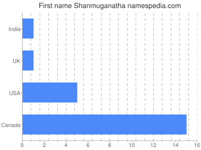 Given name Shanmuganatha