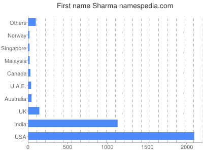 Given name Sharma
