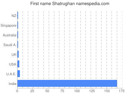 Given name Shatrughan