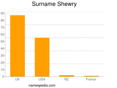 Surname Shewry