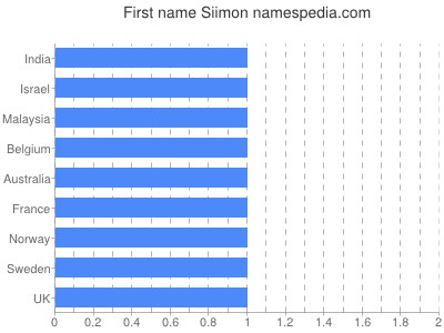 Given name Siimon