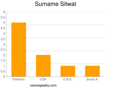 Surname Sitwat