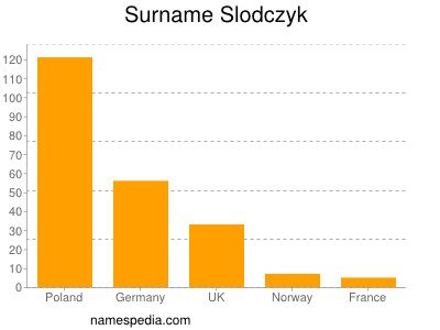 Surname Slodczyk