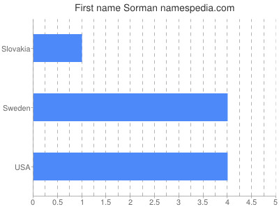 Given name Sorman