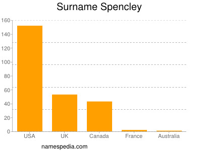 Surname Spencley