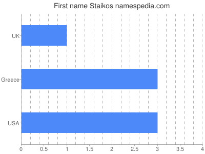 Given name Staikos