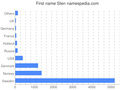Given name Sten