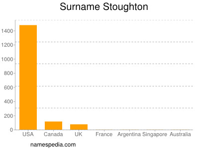 Surname Stoughton