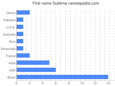 Given name Sublime