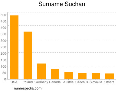 Surname Suchan