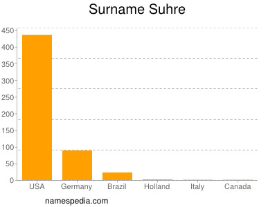 Surname Suhre