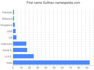 Given name Sulthan
