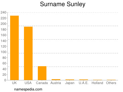 Surname Sunley