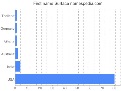 Given name Surface