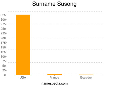 Surname Susong