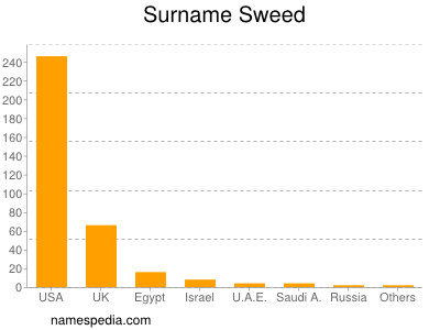 Surname Sweed
