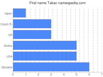 Given name Takac
