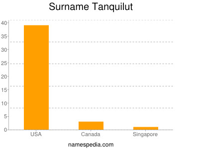 Surname Tanquilut