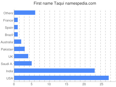 Given name Taqui