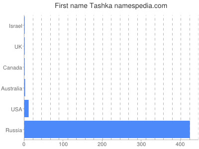 Given name Tashka