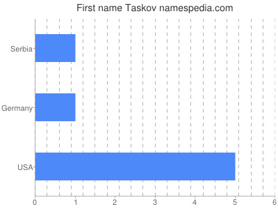 Given name Taskov