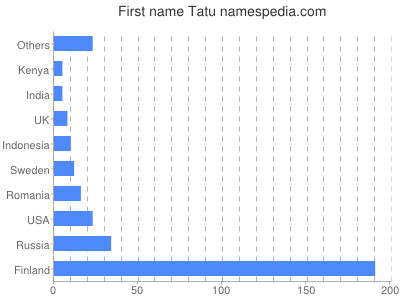 Given name Tatu