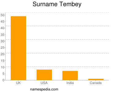 Surname Tembey