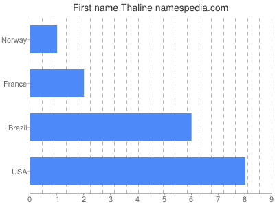 Given name Thaline