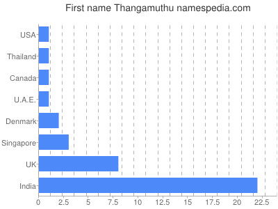 Given name Thangamuthu