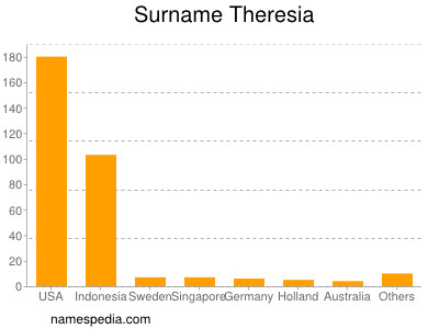 Surname Theresia