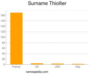Surname Thiollier