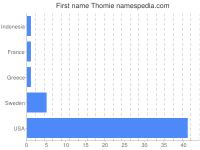 Given name Thomie