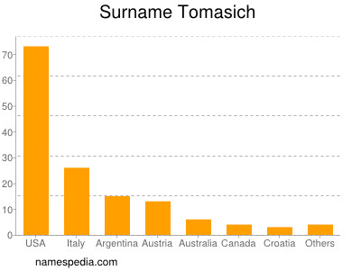 Surname Tomasich