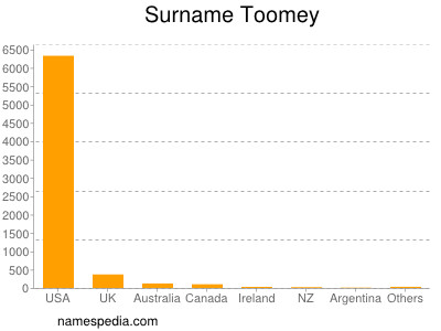 Surname Toomey