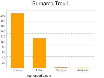 Surname Treuil