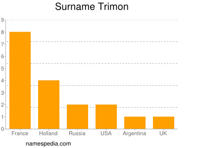 Surname Trimon