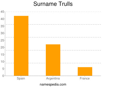 Surname Trulls