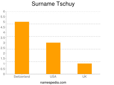 Surname Tschuy