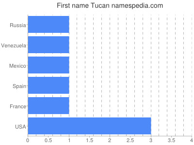 Given name Tucan