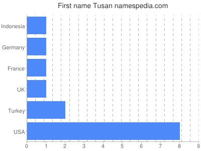 Given name Tusan